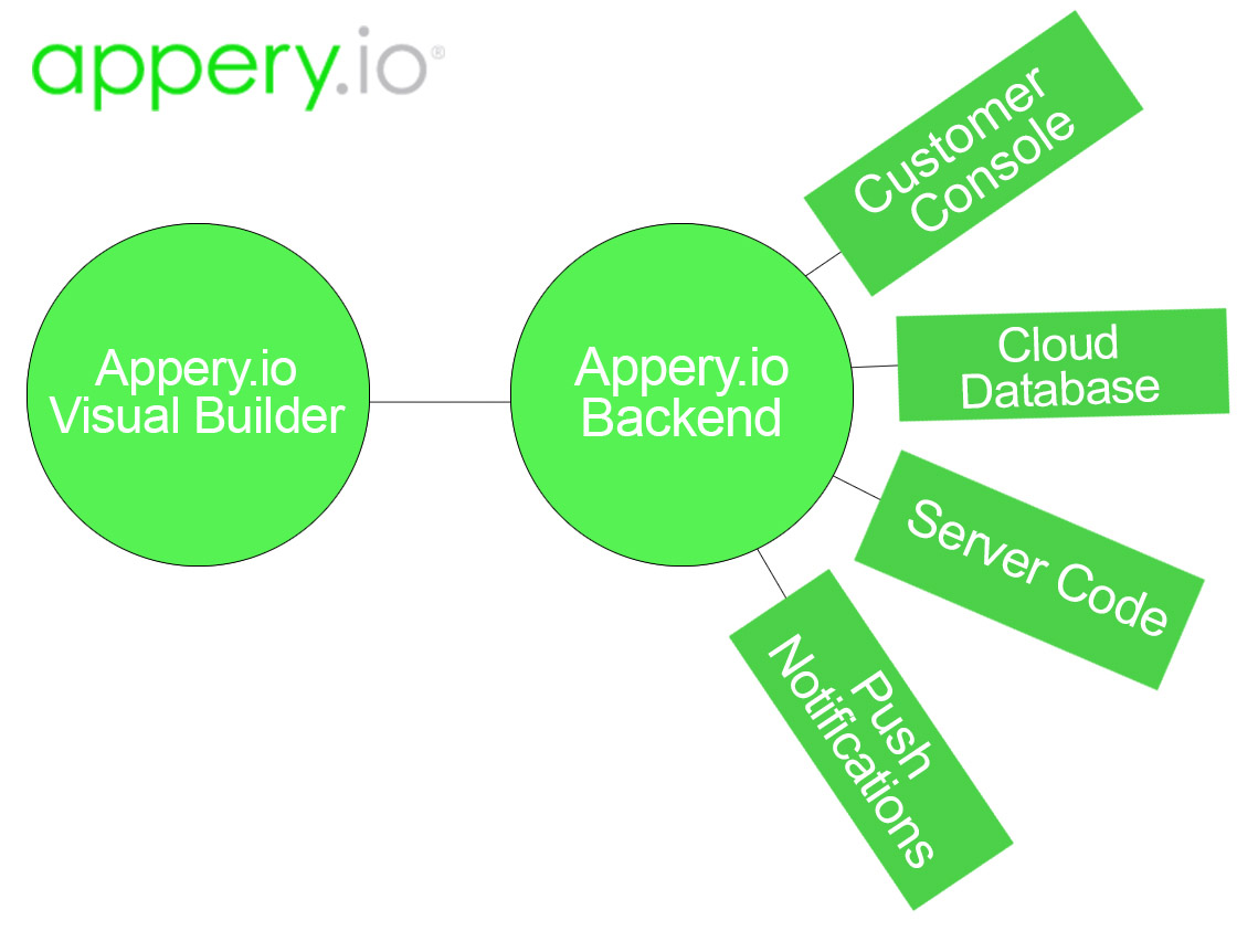 apperyio_backend_services