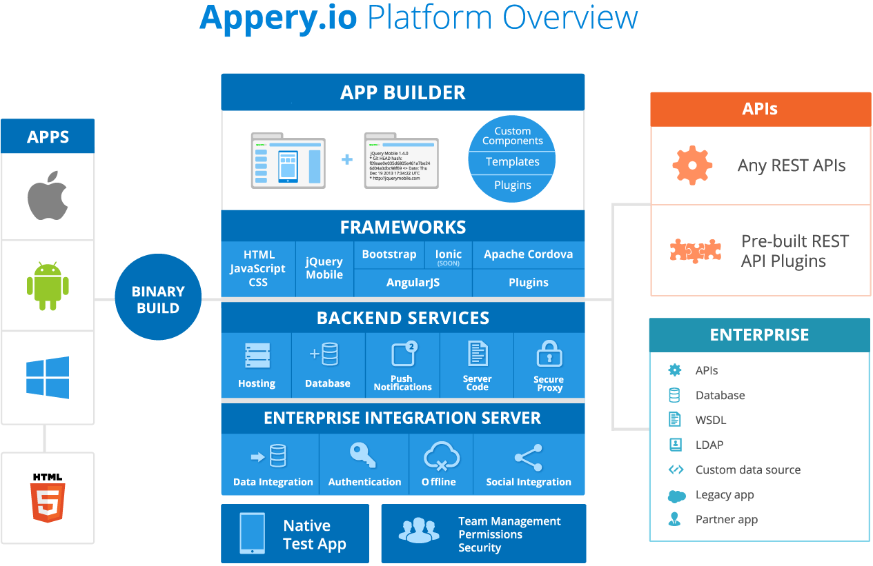 Appery.io-Platform-Overview (1)