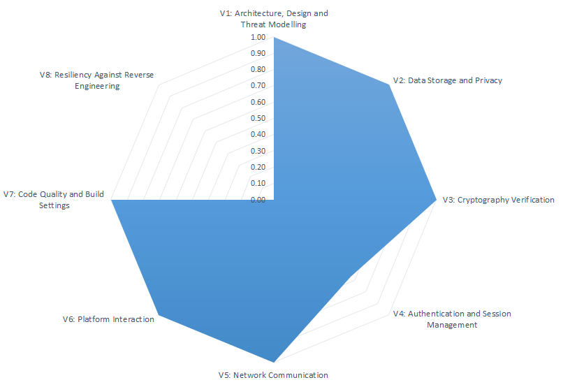 OWASP MASVS compliance diagram — Appery.io iOS app